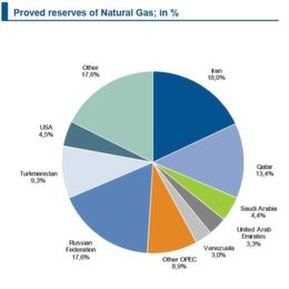 Shale Gas in the EU - Facts and Figures