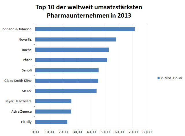 Pictures: Top 10 Pharmaceutical Companies by Revenue