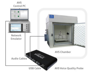 Spirent bewirbt ein kompaktes Tischsystem. Dazu gehören folgende Komponenten: AVS Control PC & Software, AVS Voice Quality Probe, AVS Chamber, AVS Device Mount, Artificial Ear and Mouth & Microphone Amplifier. Der ebenfalls abgebildete Network Emulator ist separat erhältlich.
