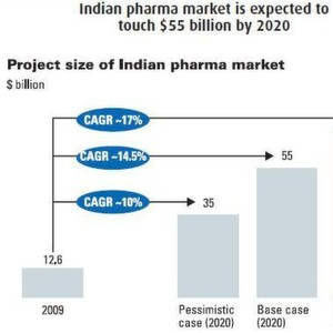 Indian pharma market is expected to touch $55 billion by 2020