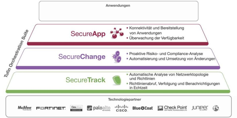 Zur Tufin Orchestration Suite gehören die Komponenten SecureTrack, SecureChange und SecureApp.