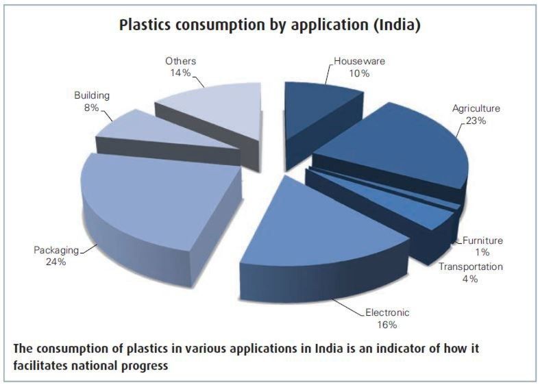 consumption of plastic in india Overview of the plastics industry in india,  for the largest consumption of plastics in india, at 24% of overall consumption  to commit to preventing plastic.