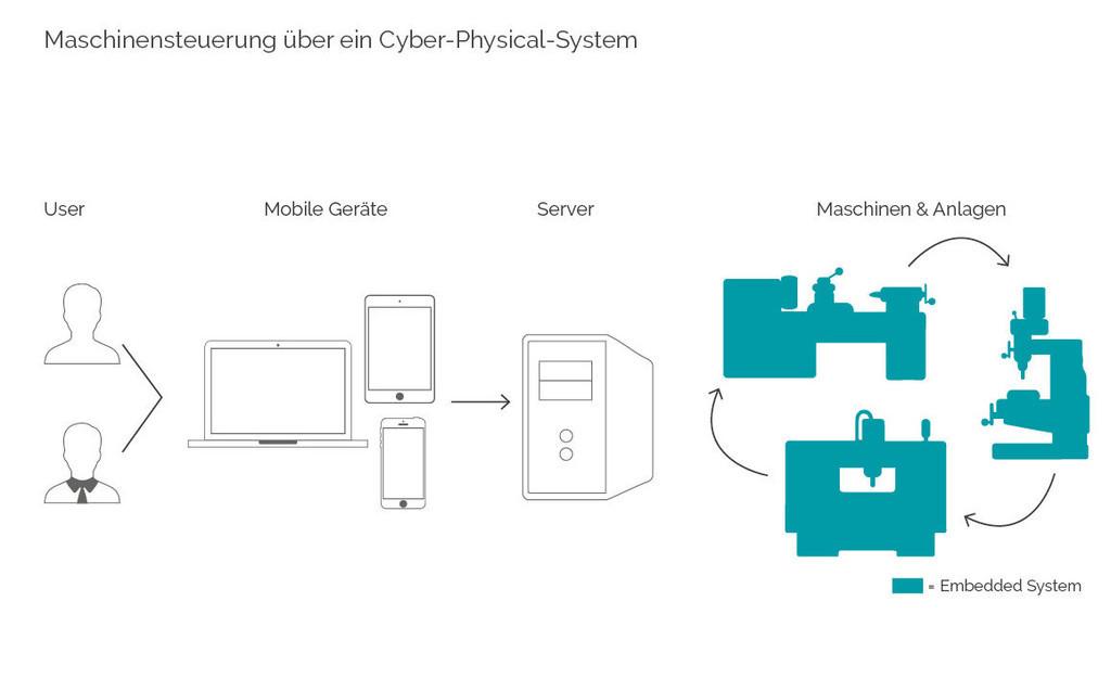Darstellung eines möglichen Cyber-Physical-Systems (CPS).