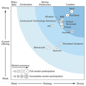 Forrester sieht nScaled unter den Leadern im Bereich Disaster-Recovery-as-a-Service.