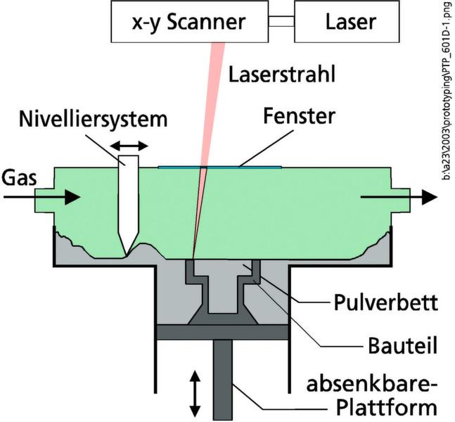 2: Schematische Darstellung des Selective Laser Melting SLM (links ...
