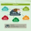 Studie: Arbeitsplätze in der Cloud