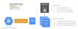Das Schema der Google Container Engine.