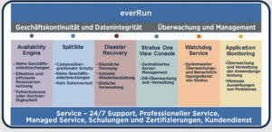 Funktionsumfang der Enterprise-Edition von Everrun;