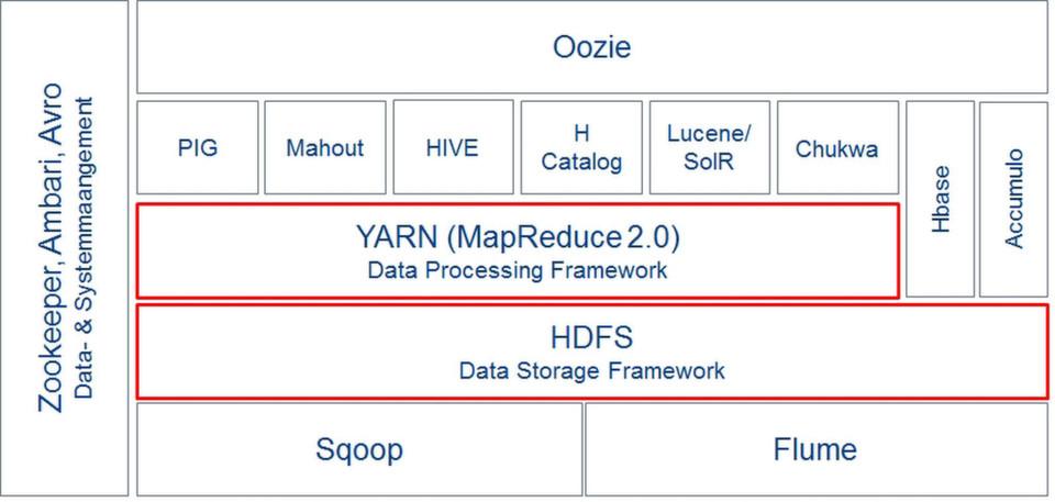 Hadoop-Distributionen im Vergleich