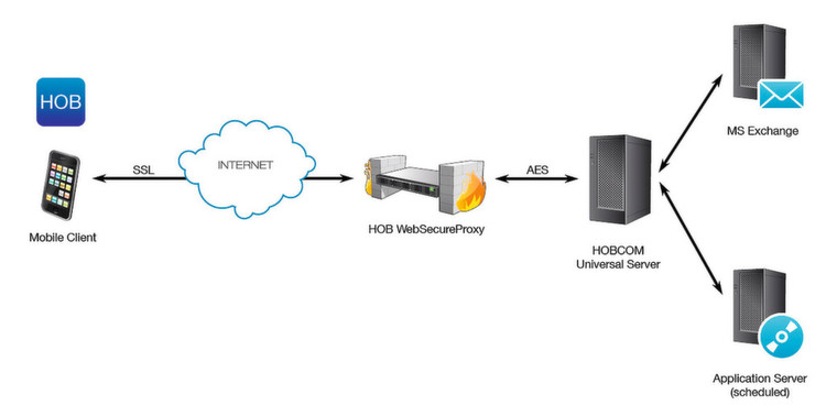 Funktionsweise HOBLink Mobile in Kombination mit HOB WebSecureProxy
