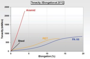 FIG. 1: Tenacity – elongation curves of aramid, steel, polyester and polyamide.