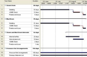 FIG 1: Project management schedule