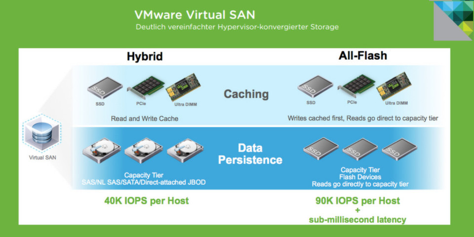 VMware kündigt vSphere Virtual Volumes und VMware Virtual SAN 6 an
