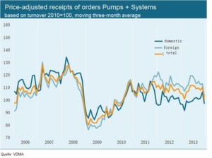 FIG 1: Price-adjusted receipts of orders Pumps + Systems based on turnover 2010 = 100, moving three-month average.
