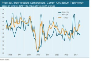 FIG 4: Price-adjacent order receipts Compressors, compressed air/vacuum technology based on turnover 2010 = 100, moving three-month average.