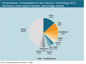 FIG 6: Compressors, compressed air/vacuum technology 2012: Germany's main exporting countries, percentage shares.