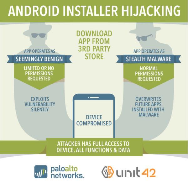 Über den Android-PackageInstaller ist es möglich, APK