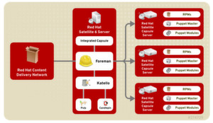 Red Hat hat sein Systemmanagementtool Satellite in der neuen Version 6 grundlegend umgebaut.