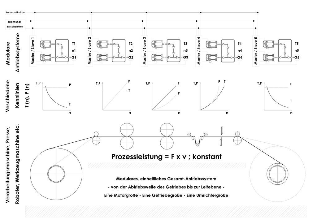 Abbildung 3 zeigt ein Block-Schema eines Gesamt-Antriebssystems zu ...