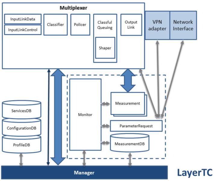 Blockdiagramm des LayerTC: Der LayerTC-Manager entscheidet über die ...