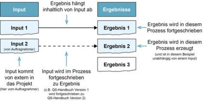 Seite 2: Prozesse für Projektmanagement und Realisierung