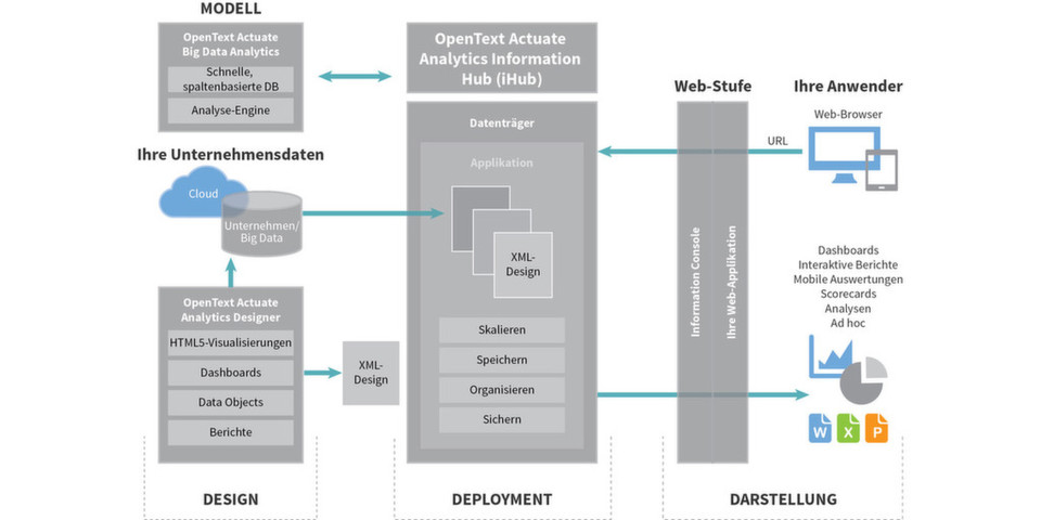 Architektur der OpenText Analytics and Reporting iHub Platform mit dem Analytics-Modul oben links