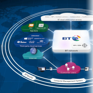 "BT und Partner schaffen ""Cloud of Clouds"""