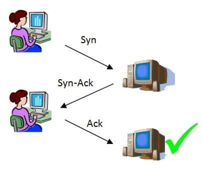 3-Wege-Handshake beim TCP-Protokoll: Aus Gründen der Sicherheit ...