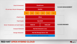 "Die Rolle von CloudForms ""on top"" von Red Hats Cloud-Infrastructure-Stack"