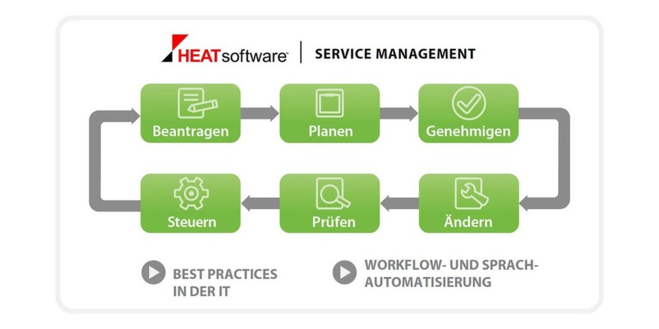 Die Software Heat Service Management basiert auf ITIL Best Practices.