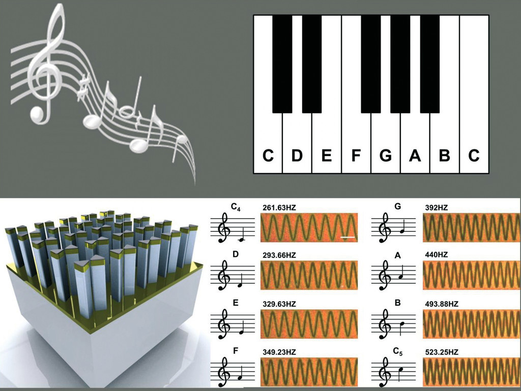 Nano piano concept: Arrays of gold, pillar-supported bowtie nanoantennas (bottom left) can be used to record