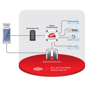 Equinix Cloud Exchange bietet direkten Zugang zu Cloud-Service-Providern wie Microsoft Azure, Amazon Web Services, Google Cloud Platform und IBM Softlayer.