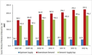 Figure 1: Trend of demandsupply gap in the Indian petroleum industry. Source: IndianPetroleum and Natural Gas Statistics 2013–14, Ministry of Petroleum & Natural Gas, Governmentof India.