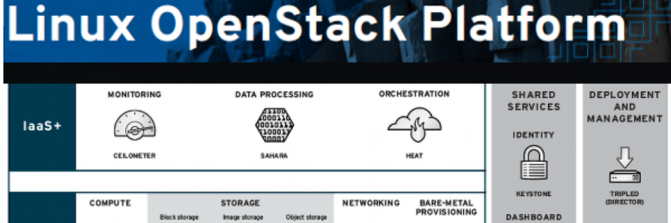 Red Hats OpenStack Plattform erreicht Version 7