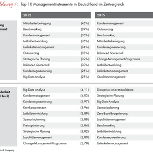 Trends und Herausforderungen im internationalen Management