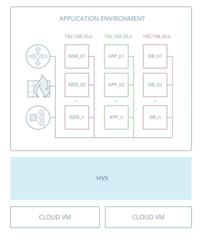 Ravello Systems präsentiert VMware ESXi Smartlabs