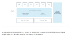 HVX erlaubt Nested Virtualization von ESXi-Hypervisors in der Cloud.