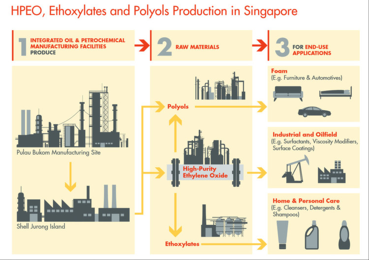 Image Result For Heat Transfer Oil Singapore