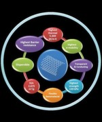 Key properties of graphene materials that will enable widespread commercialization.