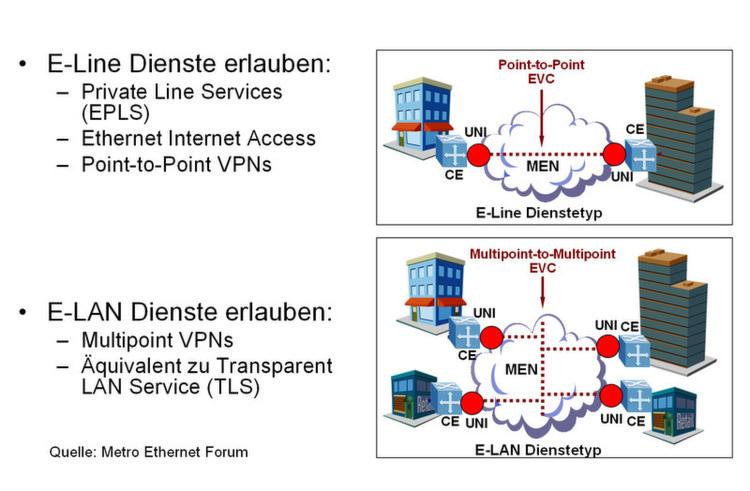Bild 3 Evcs Ethernet Virtual Circuit Werden Als Punkt Zu