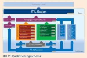 Endziel Experte Itil V3 Setzt Auf Ein Neues Qualifizierungsschema