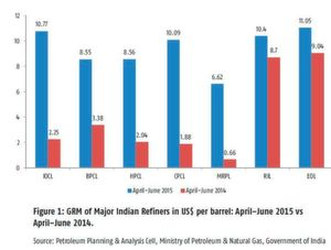 Figure 1: GRM of Major Indian Refiners in US$ per barrel: April–June 2015 vs April–June 2014.