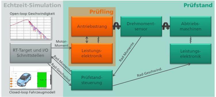 Schematische Darstellung der Simulation und Prüfung elektrischer ...