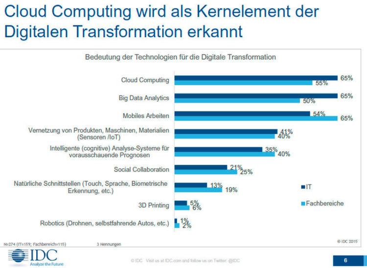 cloud computing wird als kernelement der digitalen