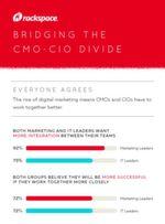Darin sind sich alle einig: Im digitalen Zeitalter müssen Marketing- und IT-Führungskräfte eng zusammenarbeiten, um eine hohe Kundenzufriedenheit und damit den Geschäftserfolg zu sichern.