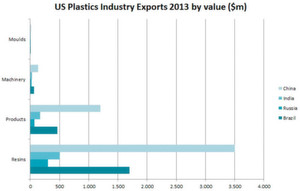US plastics industry exports of moulds, machinery, plastics products and resins to BRIC countries.