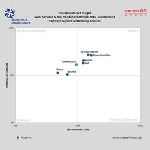 "Die Experton Group stuft Dimension Data im ""WAN Services & SDN Vendor Benchmark 2016"" in der Kategorie ""Software-Defined Networking Services"" als Leader ein."