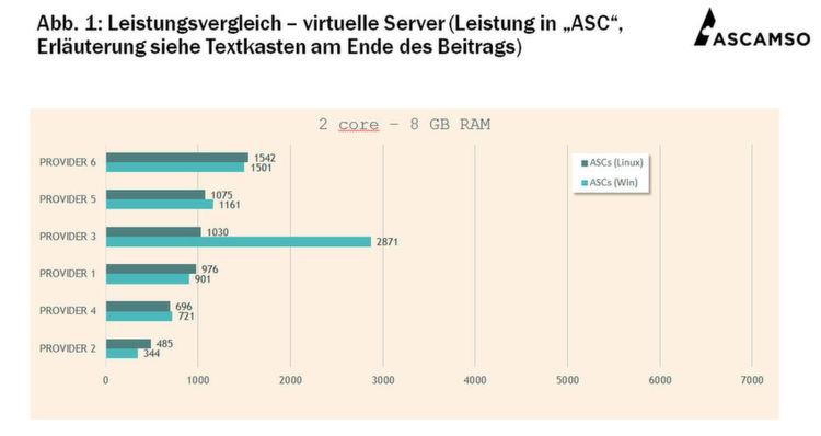 Ein Leistungsvergleich virtueller Server ist nicht immer einfach. Im ...