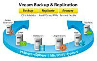 Besserer Schutz virtueller Umgebungen durch Veeam Availibitly Suite Version 9.