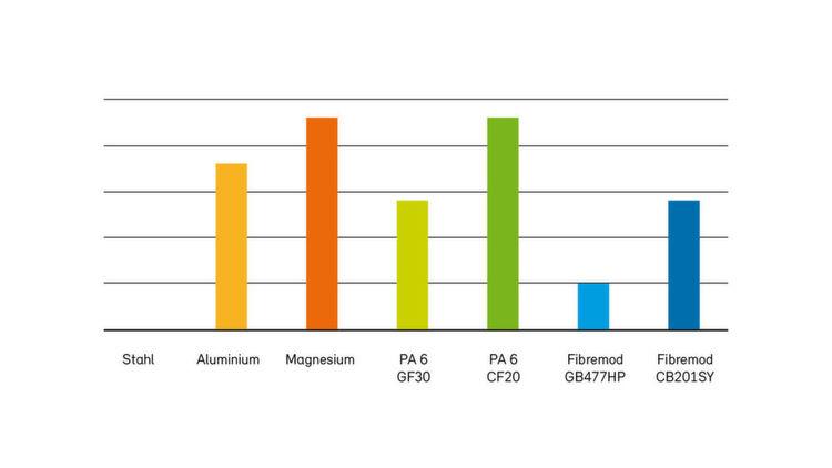 relative materialkostensteigerung kg von materialeinsparungen beim vergleich zwischen den meist. Black Bedroom Furniture Sets. Home Design Ideas